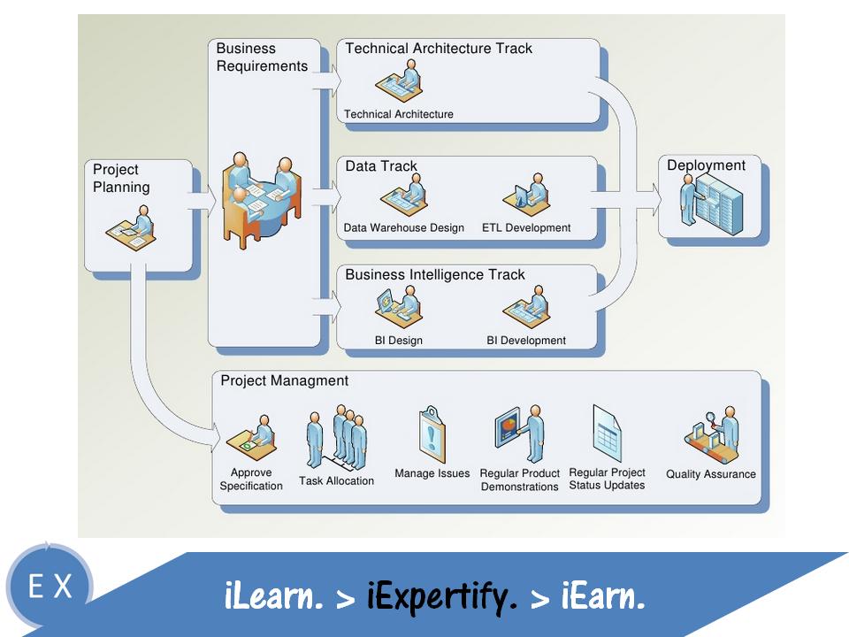 Data warehouse lifecycle